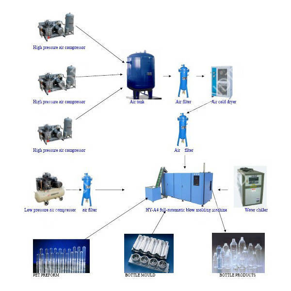 PET Bottle Washing Filling Capping 3 in 1 Production Line